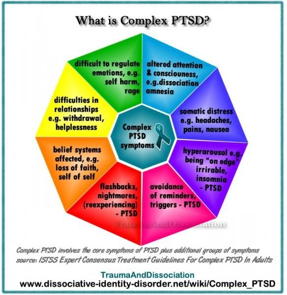 File:What is complex PTSD.jpg - Dissociative Identity Disorder, Dissociation and Trauma Disorders http://www.dissociative-identity-disorder.net/wiki/Complex_PTSD #ptsd #complexPTSD #cptsd https://www.facebook.com/TraumaAndDissociation/photos/a.357820054319427.1073741828.357814604319972/513023445465753/?type=1