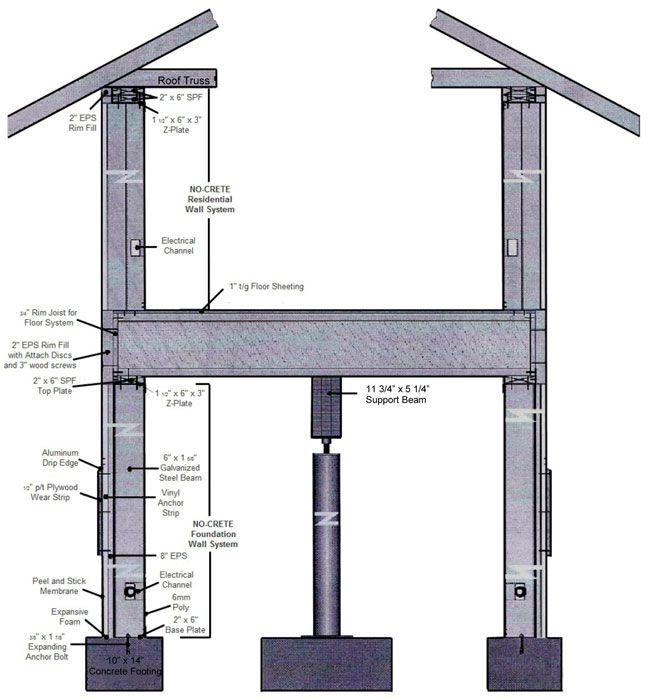 Residential Foundation Wall System Overview Hwy 205 Pinterest Building Systems And Walls