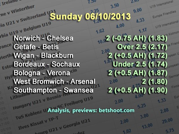 Sunday's picks are up!  Norwich - Chelsea 2 (-0.75 AH) (1.83) Getafe - Betis Over 2.5 (2.17) Wigan - Blackburn 2 (+0.5 AH) (1.72) Bordeaux - Sochaux Under 2.5 (1.74) Bologna - Verona 2 (+0.5 AH) (1.87) West Bromwich - Arsenal 2 (1.80) Southampton - Swansea 2 (+0.5 AH) (1.90)  Analysis of our predictions on our homepage:  http://www.betshoot.com/