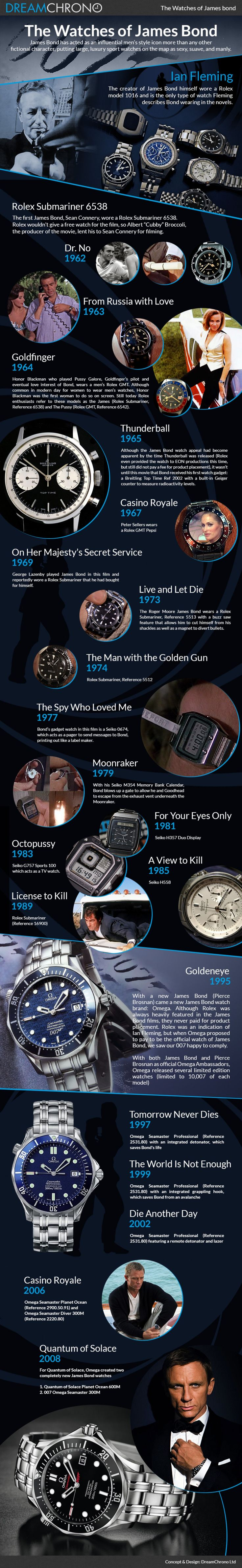 The Watches of James Bond Infographic Infographic