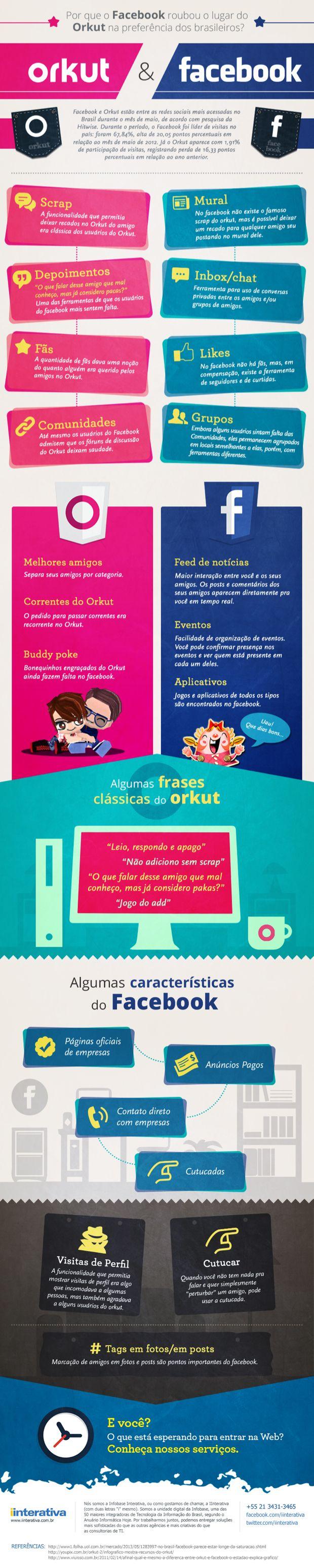 Orkut x Facebook: ainda existe essa guerra ?  Descubra porque o Facebook roubou o lugar do Orkut na preferência dos brasileiro. Acesse: http://ow.ly/qiOED