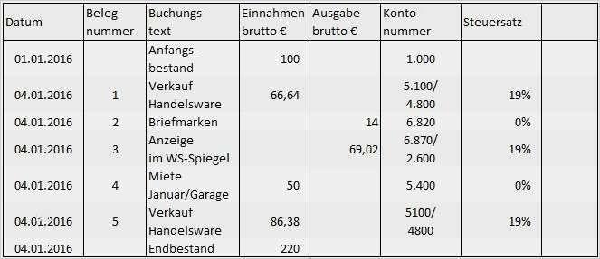 30 Elegant Kassenbuch Handschriftlich Vorlage 2017 Foto In 2020 Kassenbuch Vorlagen Anschreiben Vorlage