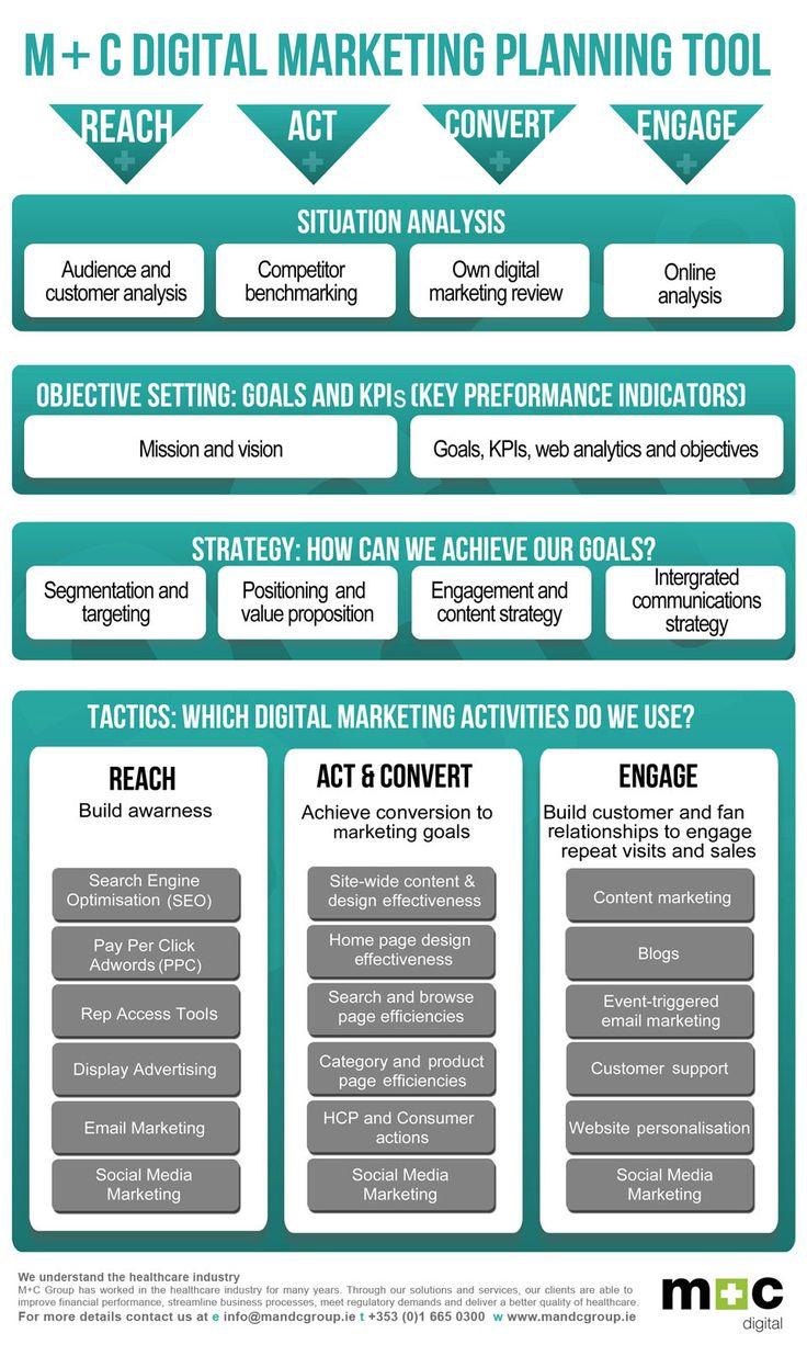 cool Digital Marketing Framework Digital marketing