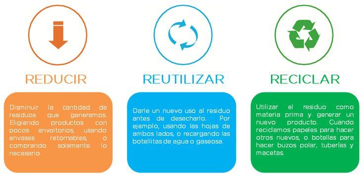 reciclar reutilizar y reducir para niños - Buscar con ...