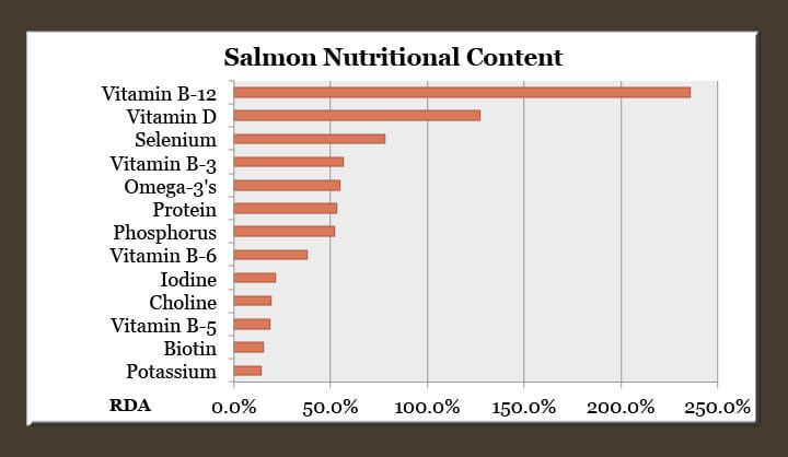 salmon nutrition chart