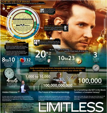 """Fact vs. Fiction: The Science of 'Limitless'   """"Drugs similar to the fictional drug NZT in a couple of ways would be any stimulant medication. These kinds of drugs move a person toward increased ability to concentrate and away from distractibility. One problem with such drugs, as illustrated in Limitless, is that when they wear off, there can be a rebound effect."""""""