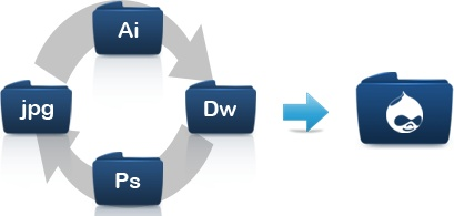 An Overview of PSD to Drupal Conversion Process