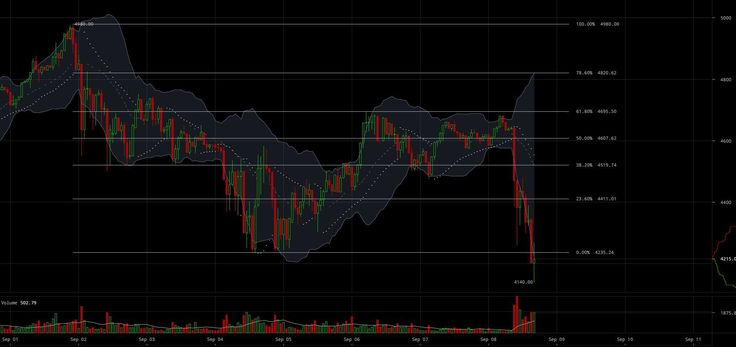 Bitcoin Price Analysis: Crucial Tests of Historic Support Could Lead to Further Pullbacks   This weeks BTC-USD price recap:  Following a $700 drop BTC-USD managed to find a bottom around $4200 before entering into a 4-day long consolidation pattern. During the consolidation pattern the price climbed $400 on decreasing volume before ultimately dropping back to $4200. So where does this leave us and what can we expect in the coming days in the BTC-USD markets?  Figure 1: BTC-USD 1-Hour Candles…