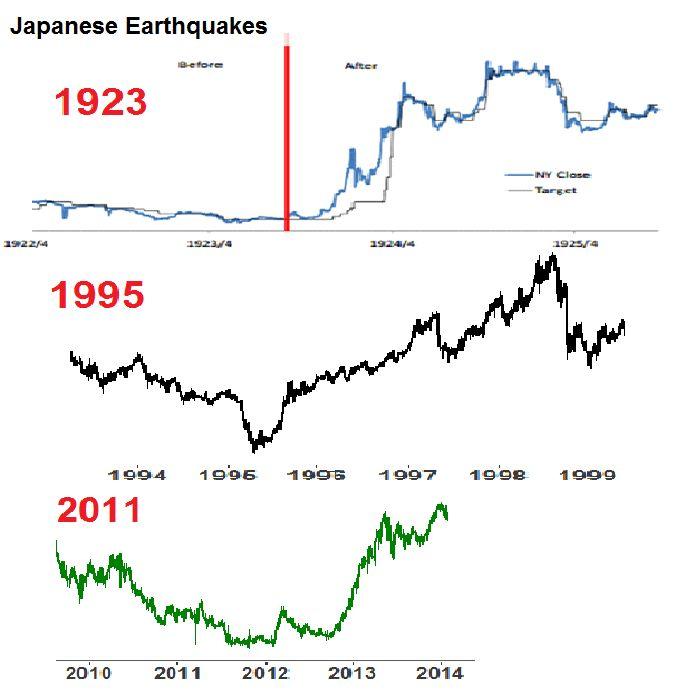 Japanese Earthquakes
