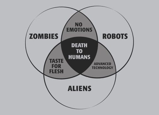 27 best images about funny venn diagrams on pinterest