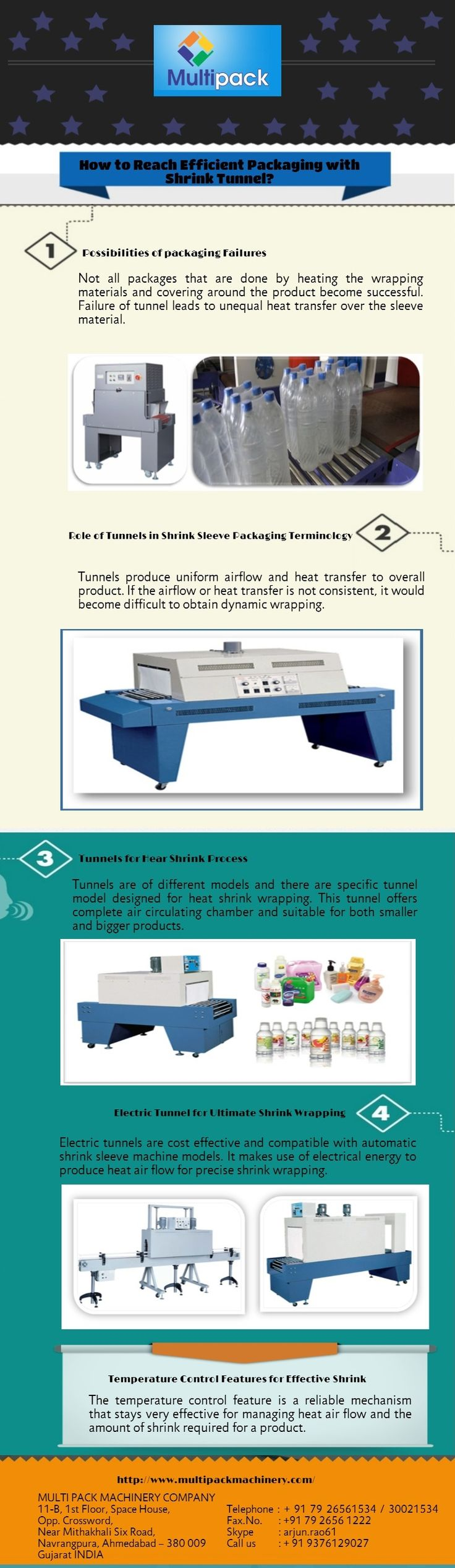 Find out Infograph that contains information about how Packaging can be efficient with Shrink technology like Shrink Tunnel - http://www.multipackmachinery.com/shrink-tunnel/ and shrink sleeve applicator.