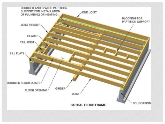 Maximum Length 12 I Joist Yahoo Search Results Yahoo Image Search Results Floor Framing Partition Flooring