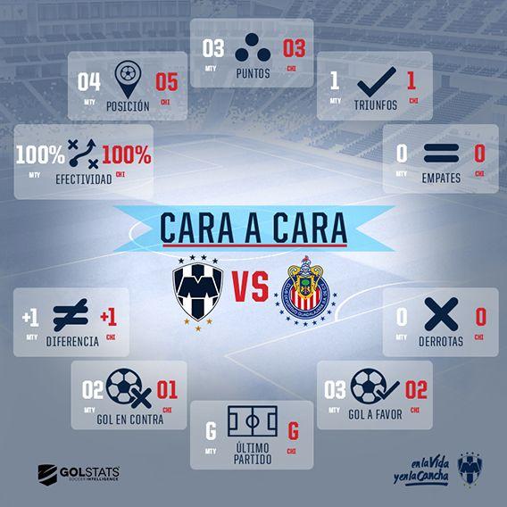 Cara a Cara: Jornada 2 Rayados vs Chivas
