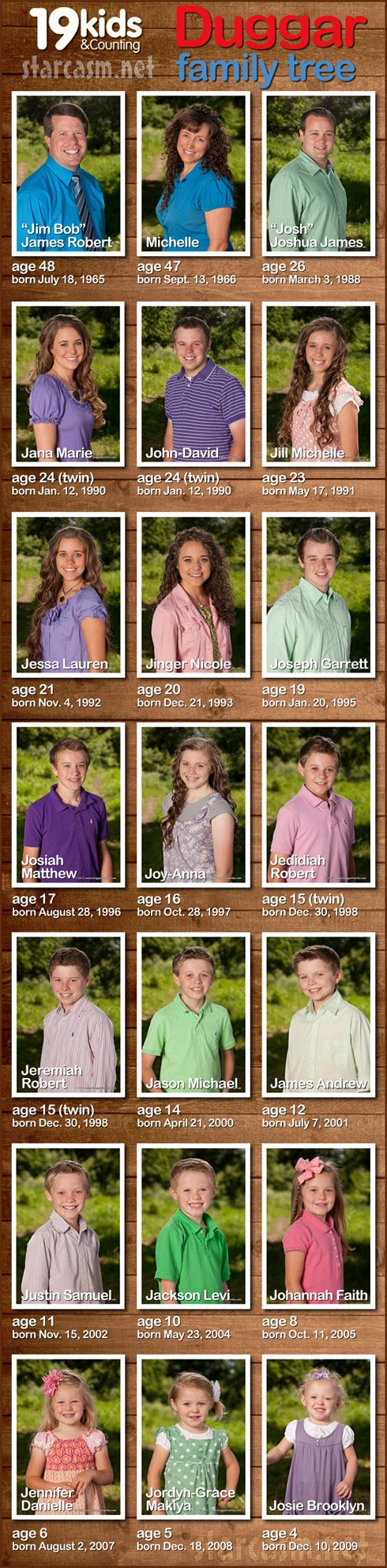 19 Kids and Counting Duggar Family Tree with birthdays and ages