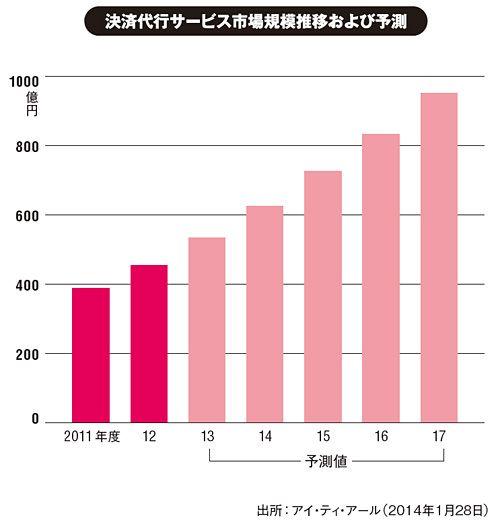 決済代行サービス市場、2017年度に951億円へ - DATA&DATA:ITpro Active