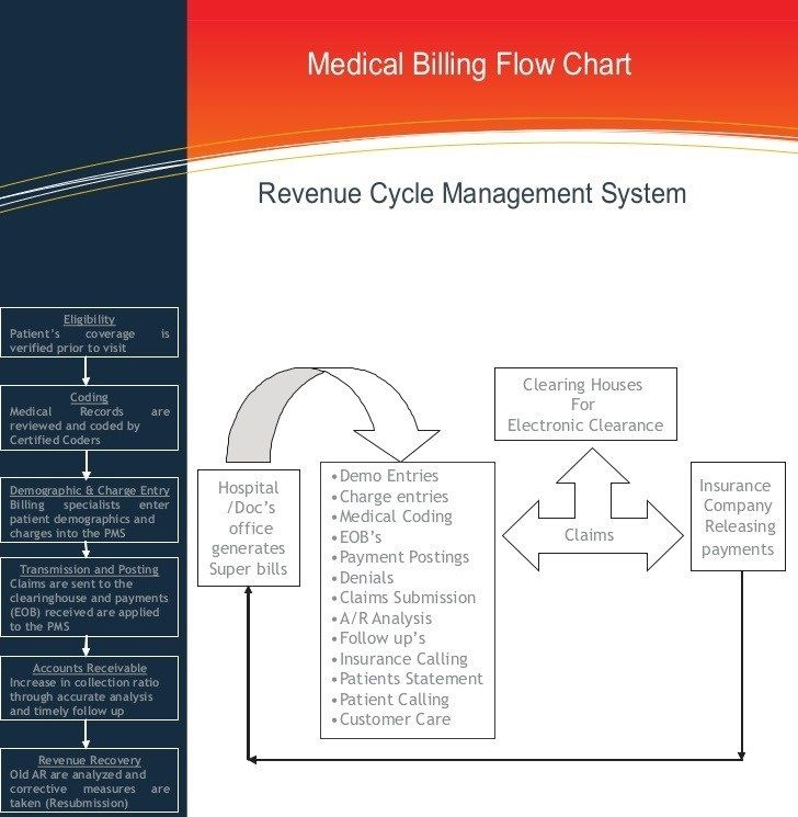 Revenue Cycle Management facility available at Futuristic Gigatech Pvt Ltd http://goo.gl/HBACVG