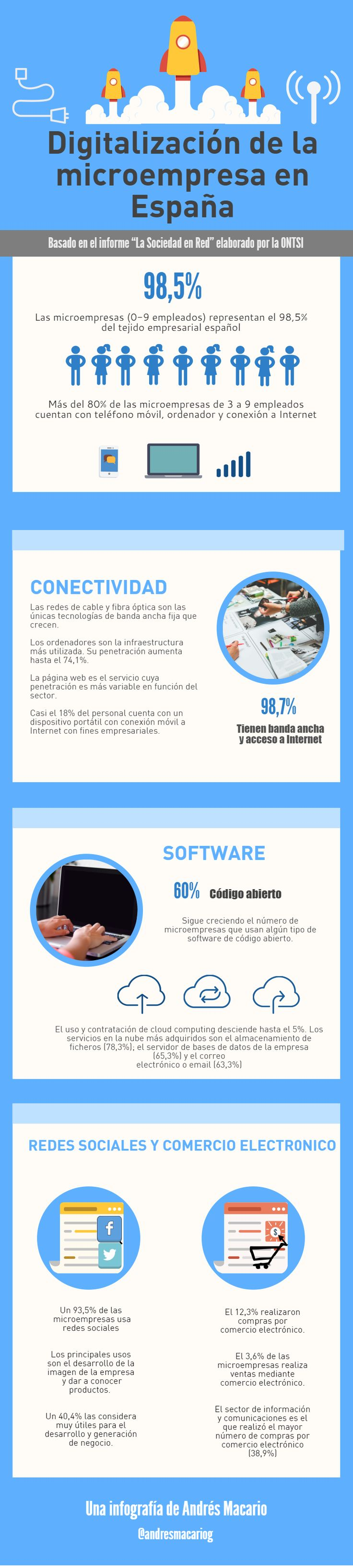 Digitalización de la microempresa en España #infografia