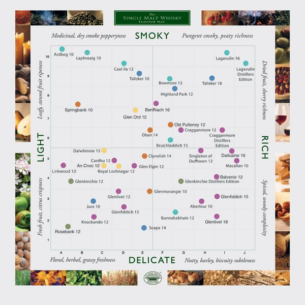 Whisky Flavour Map, The Flavour Map has been prepared with and endorsed by the independent whisky expert, David Broom, together with Diageo Scotland Limited.  Additions and alterations to the Flavour Map are copyright Loch Fyne Whiskies LFW.co.uk