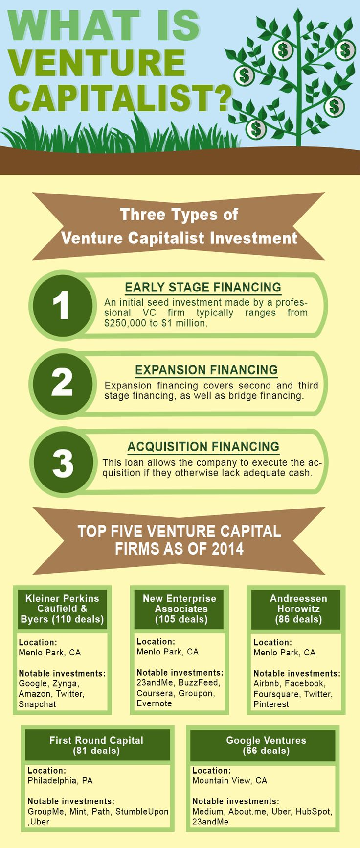 For those considering getting funding for their startups, one option is venture capital. Did you know there are three types of venture capitalist investment?