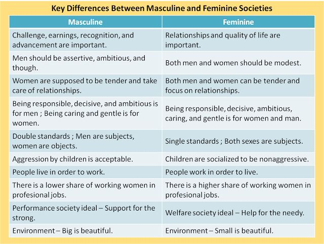 The Difference Between Feminine and Masculine Essay