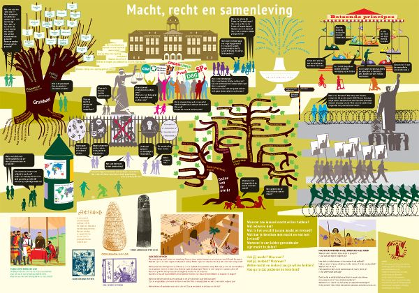 www.deeplevellearning.com Sonia van Enter Themaposter 'Macht, recht en samenleving'