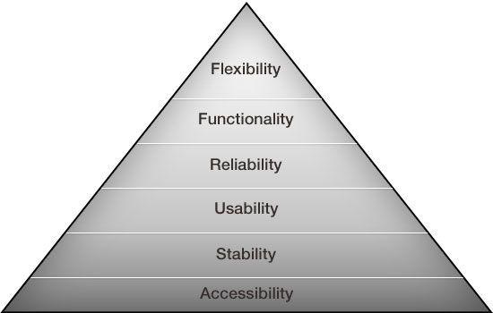 he hierarchy of digital needs.