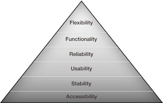 he hierarchy of digital needs.