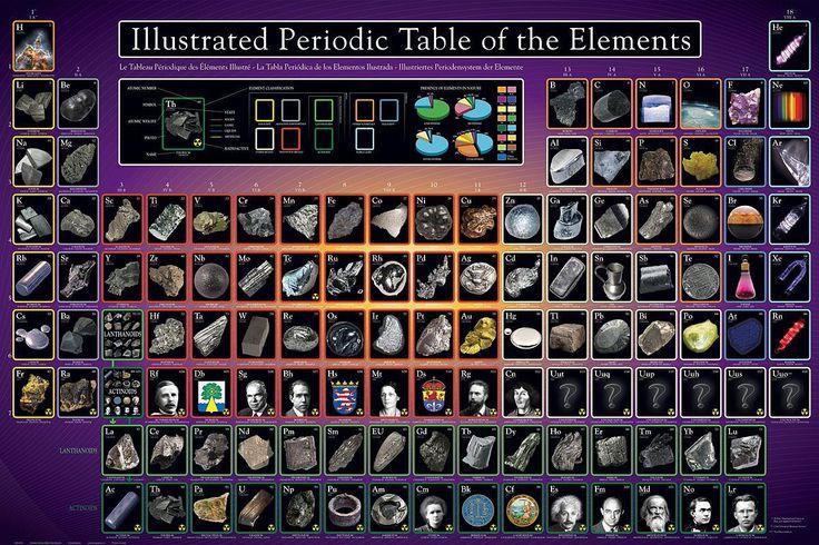 1000 id es sur le th me chemistry posters sur pinterest for X tableau periodique