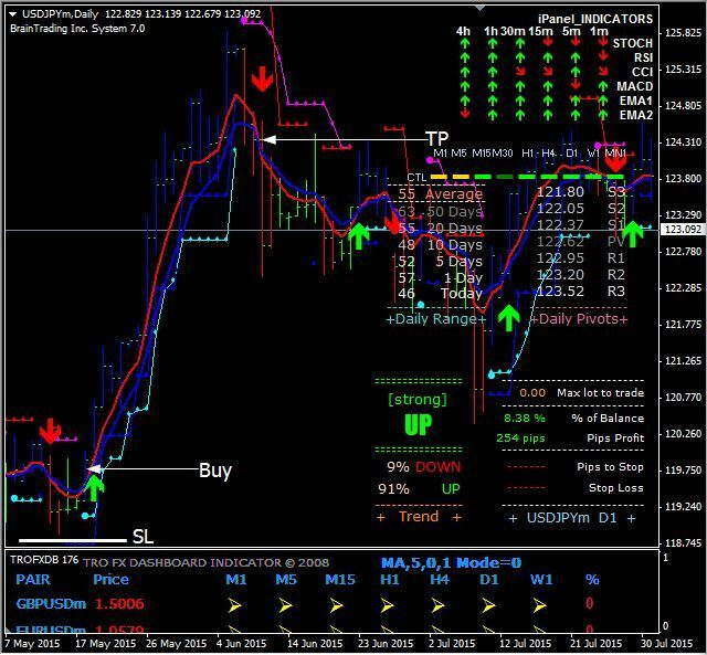 Download Free The Forex Sharkd1 Manual Trading System