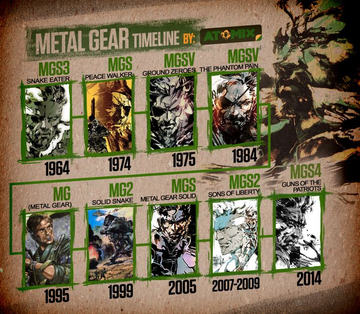 #MetalGear Timeline #MGSV