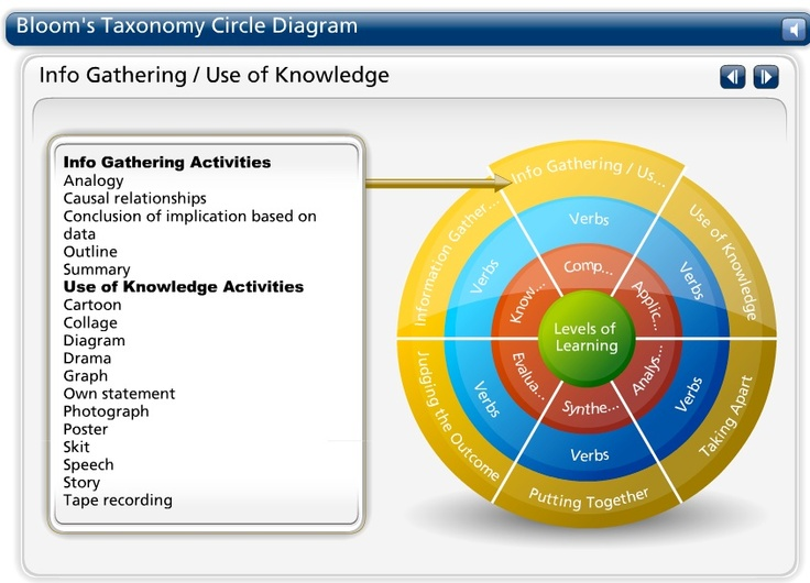 Interactive Bloom's Taxonomy Circle.