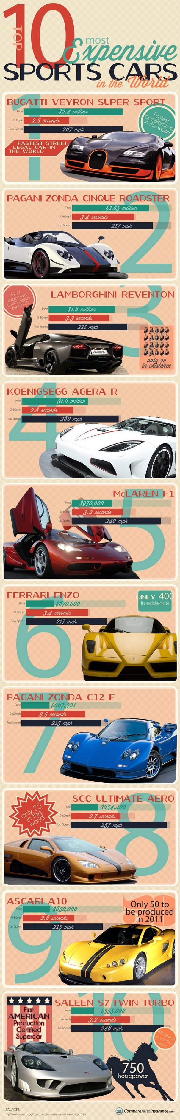 Top 10 Most Expensive Sports Cars in the World Infographic http://www.Carinsurancegreatrates.com Find The Lowest Car Insurance Rate Guaranteed
