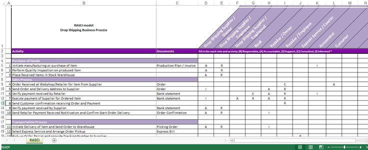 Drop Shipping Roles Responsibilities RACI Matrix - Dropshipping Roles and Responsibilities RACI Matrix