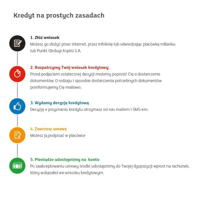 Kredyt on-line - szybki kredyt gotówkowy przez internet | mBank.pl