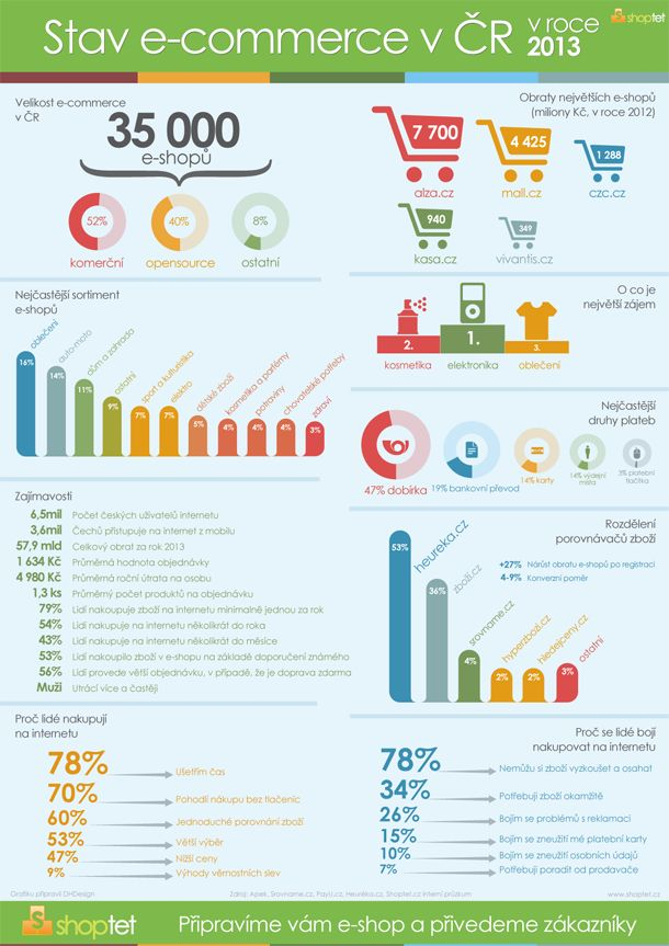 Martin Vinš o SEO, marketingu, turistice nebo filosofii   Irbe Blog: Infografika: Stav e-commerce v ČR 2013