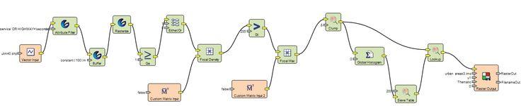 Erdas Imagine - workflow in Spatial Model Editor,  diagram for testing in eye-tracking laboratory