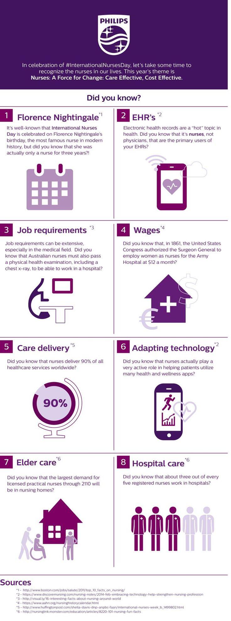 40 best Innovating Healthcare images on Pinterest   Medical design ...