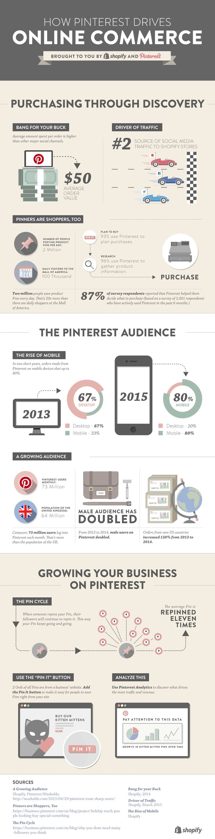 93% of users plan purchases on Pinterest----- Pinterest drives traffic — and commerce — online