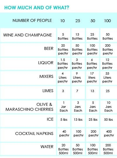 Party quantity drinks chart