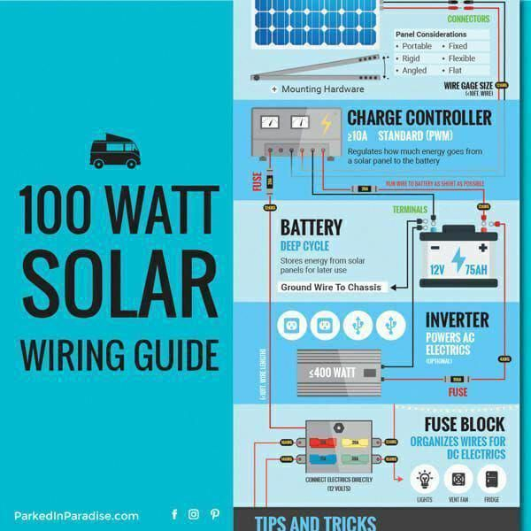 This Setup Guide For A Diy 100 Watt Solar Panel Van Kit Gives You An Idea Of Everything You Need To Buy And How To In 2020 100 Watt Solar