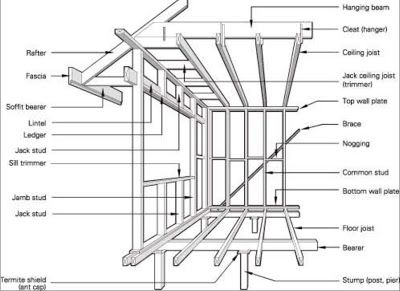 Kitchen Sink Drain Plumbing likewise Project further 89860955038263206 as well 13862711328488869 furthermore Building. on mobile home flooring diagram