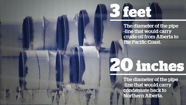 Northern Gateway pipeline project: 6 things to know - Canada - CBC News