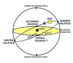 Autumnal or Fall Equinox: Finding Harmony and Balance..