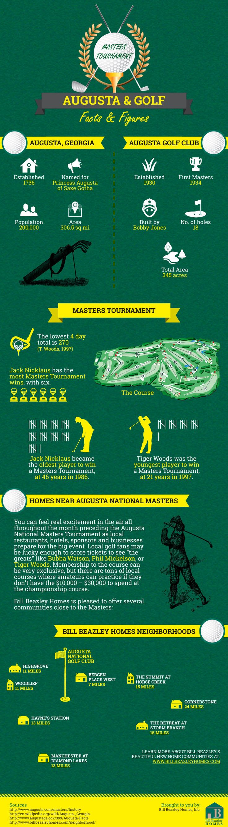 18 best augusta ga news images on pinterest 2014 masters augusta and golf facts figures infographic masters2014 masterstournament 1betcityfo Choice Image