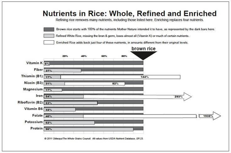 Nutrients in Rice: Whole, Refined and Enriched  Refining rice removes many nutrients, including those listed here. Enriching replaces four nutrients