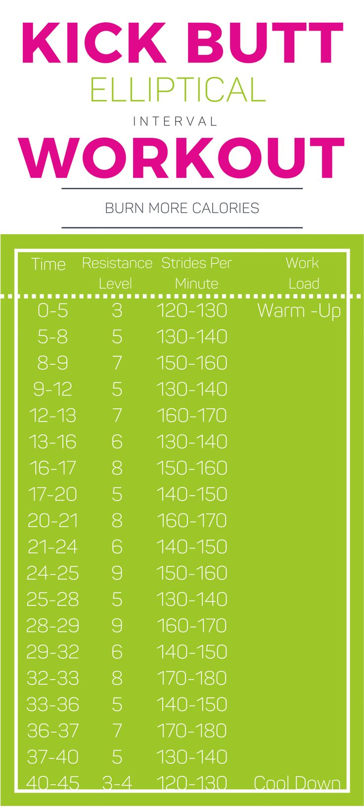 Try this Kick Butt Elliptical Interval Workout and burn more calories! Simply follow the chart below and, for each increment of time, use the given resistance and strides per minute listed to change your effort throughout the 45-minute time frame.