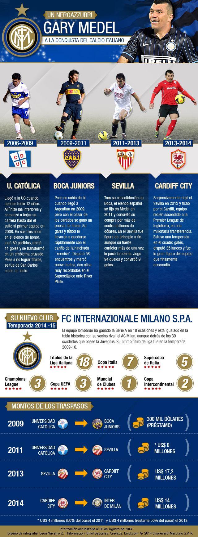 Gary Medel. Inter de Milan.