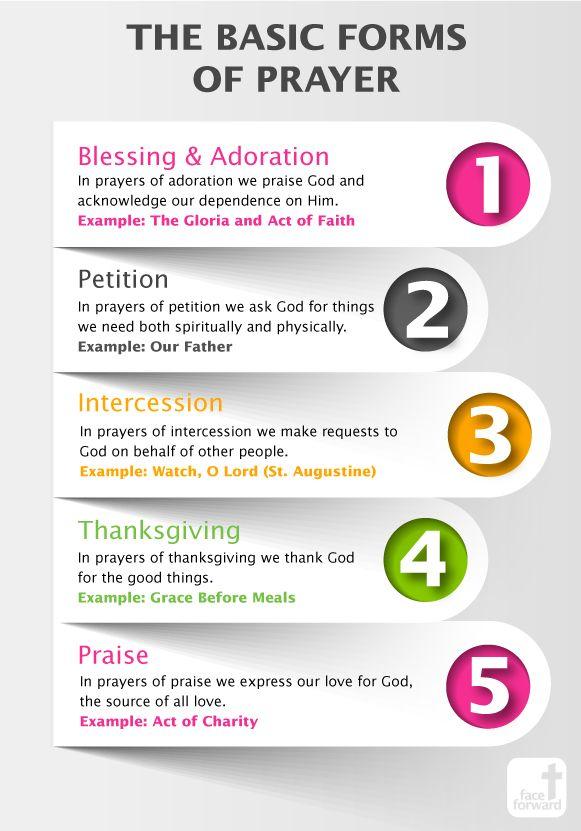 The Basic Forms of Prayer | Catholic Infographic | Face Forward Columbus