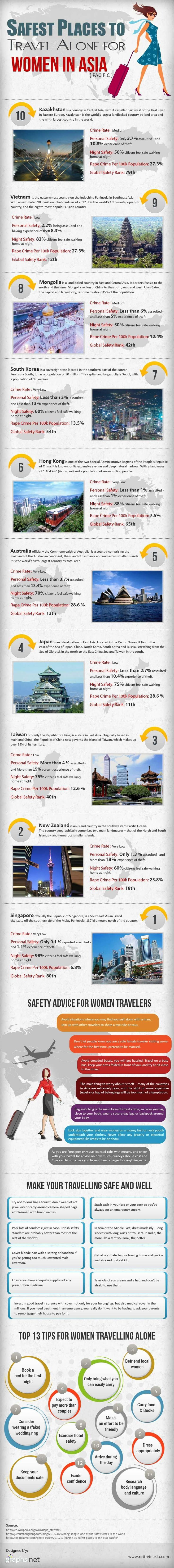 #INFOgraphic > Asia Travel Safety for Women: Japan and and Vietnam are deemed as the safest Asian countries for a woman travel alone, according to global safety rank records.