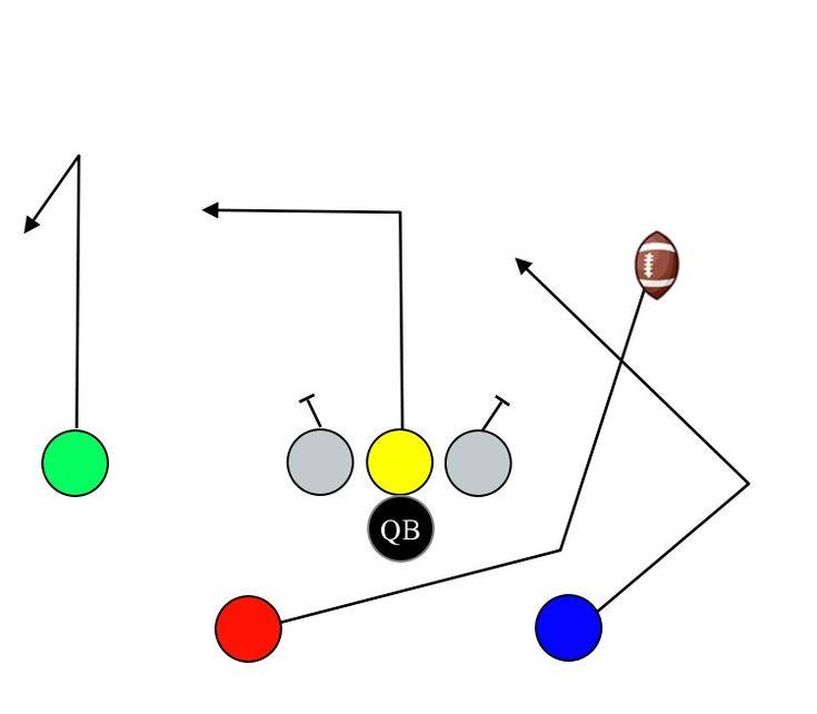 7 v 7 flag football running plays 7 v 7 flag football